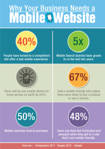 Mobile Responsive Design Infographic